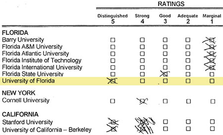 University of Florida President Bernie Machen games U.S. News rankings